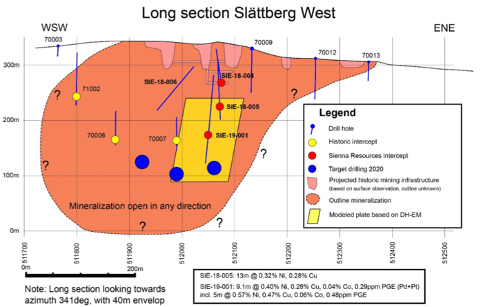 Drilling commences at Sienna's Slattberg Project in Sweden