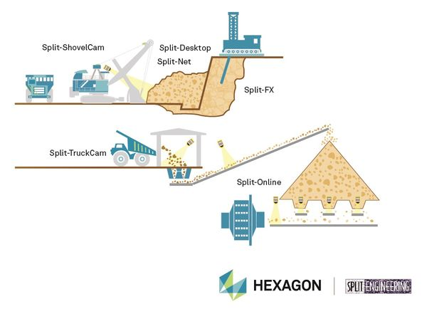 exagons plit ngineering systems are highly versatile monitoring shovels excavators loaders haul trucks crushers conveyor belts mill feed and screen decks
