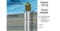 Mincon and Subsea Micropiles new foundation solution for offshore wind industry